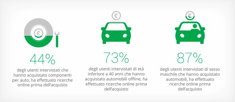 Ricerche online settore automotive