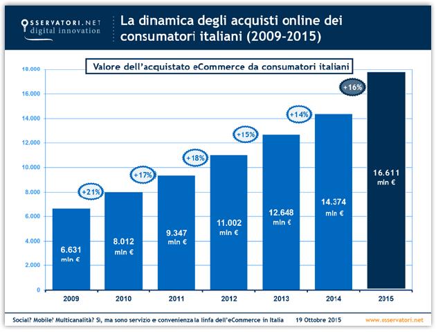 acquisti online dei consumatori italiani