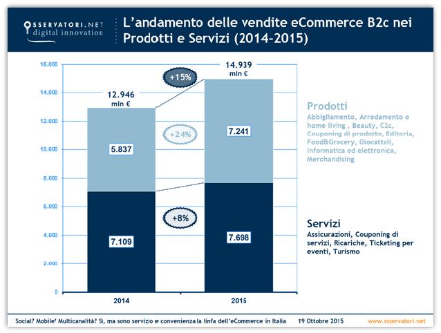 vendite ecommerce b2c 2014 2015