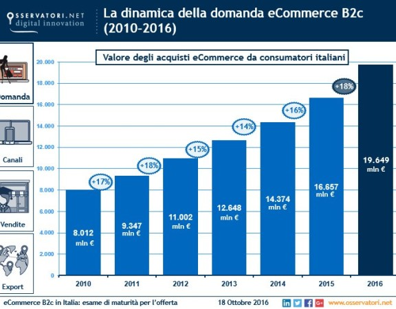 crescita domanda ecommerce 2010-2016
