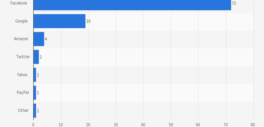 statistiche social login ecommerce q1 2015